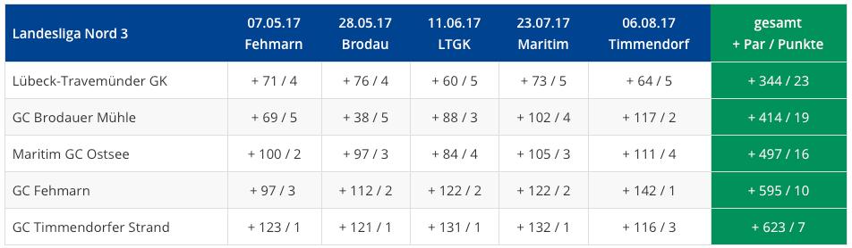 Abschlusstabelle DGL-Landesliga Herren 2017